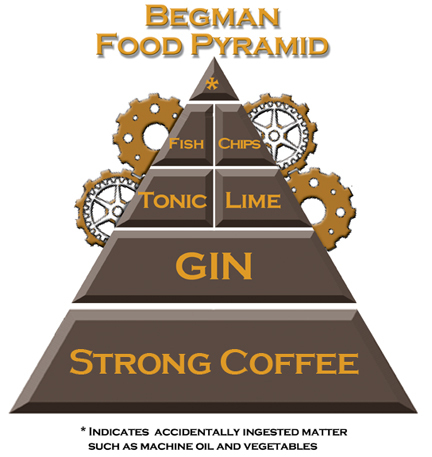 Begma_Food_Pyramid